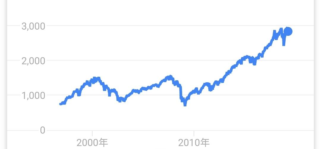 平成の30年間で10万円を貯金してたらいくらに増えたのか?